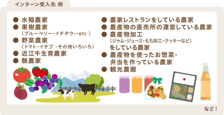 インターン受入先の例「水稲農家」「果樹農家」「野菜農家」「酪農家」「農家レストランをしている農家」「農産物加工」など(一例)
